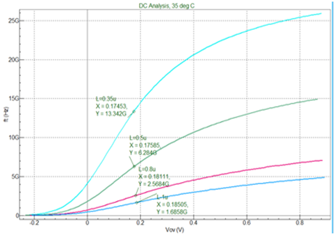 特征频率曲线