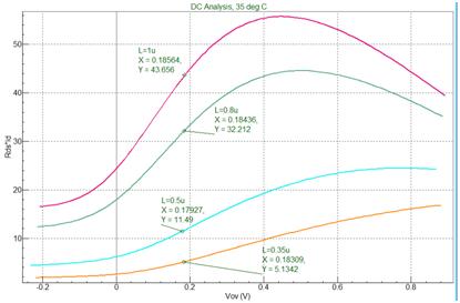 Early 电压与过驱动电压的曲线