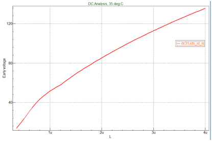 Early 电压与沟长的曲线