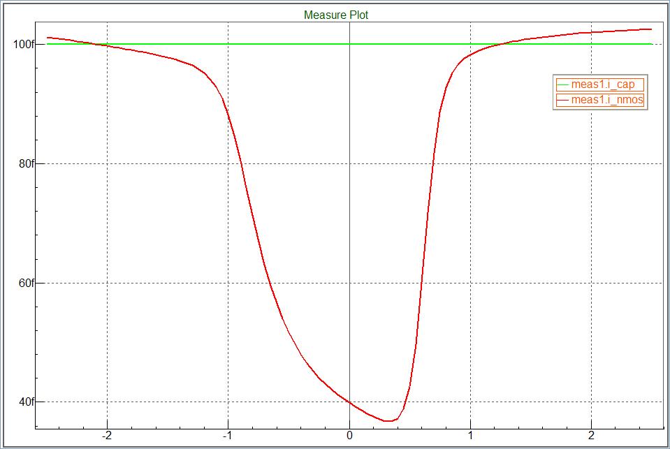 MOSFET C-V曲线
