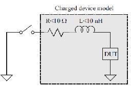CDM model