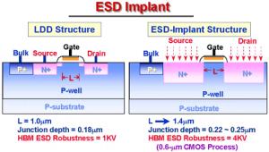 ESD-implant