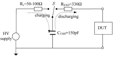 IEC model