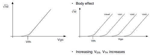 在 mosfet 的小信号模型中, 需要在 gm*vgs 的电流源旁并联一个大小