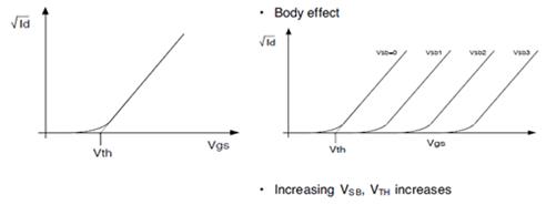体效应之后对MOS管的阈值电压的影响
