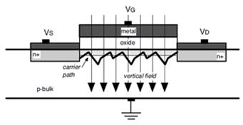 MOSFET小尺寸下的垂直电场作用