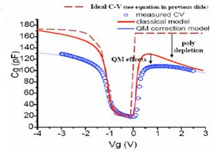 栅耗尽引起的C-V曲线变化