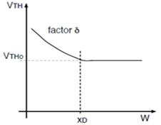 沟宽对阈值电压的影响