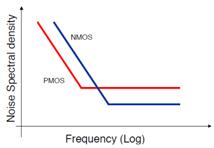 pmos、nmos噪声比较