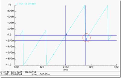 带复位延时的PFD仿真特性曲线