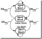 PFD的状态机模型