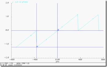 无复位延时的PFD仿真特性曲线