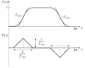 ISF: impulse sensitivity function