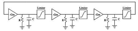 non-linear ring osc model