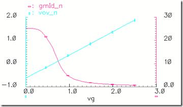 vov和gm/id关于vg的曲线
