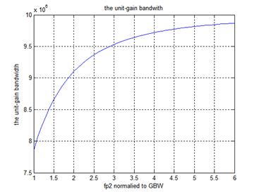 UGB对应于非主极点位置的变化