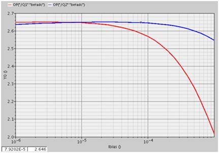 三极管电流增益(β)随着电流的变化