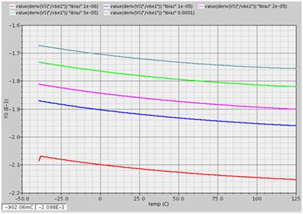 PNP电流对Vbe温度系数的影响