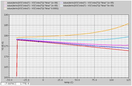 PNP管ΔVbe的温度系数随着电流的改变