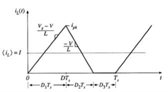 DCM下电感电流的波形