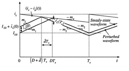 加入补偿斜坡后的电感电流扰动量的变化