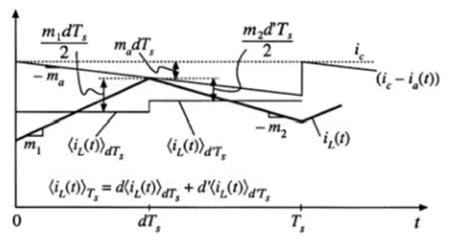 斜坡补偿后的电感电流的波形