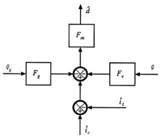 电流模式占空比的控制模型