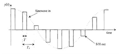 信号经过RZ S/H 得到的波形