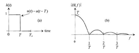 H(t)时域和频率波形