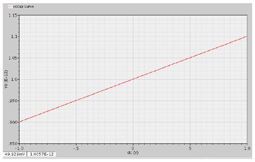 电容随控制电压的变化曲线