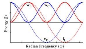 RLC 电路中的电流电压和LC存储的能量