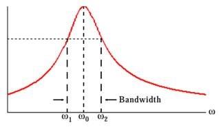谐振频率和带宽