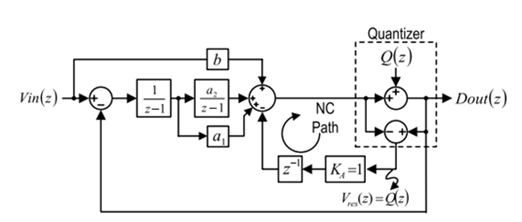 Noise-coupling SDM