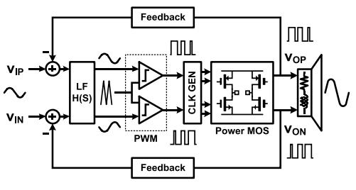 Class-D 放大器示意图