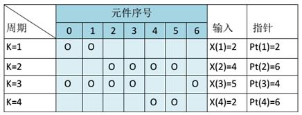 应用于低通信号的 DWA 算法示例