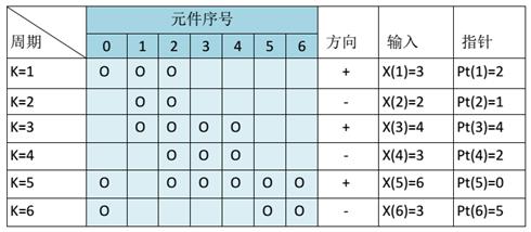 用于带通电路的DWA算法示例