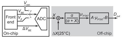 BTJ 温度传感器框图