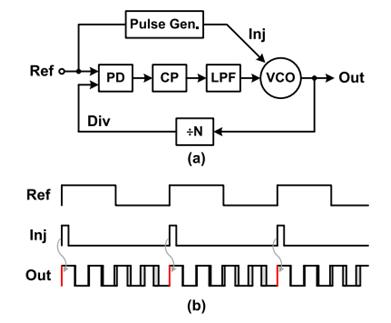 injection-PLL 和 clock edge re-alignment
