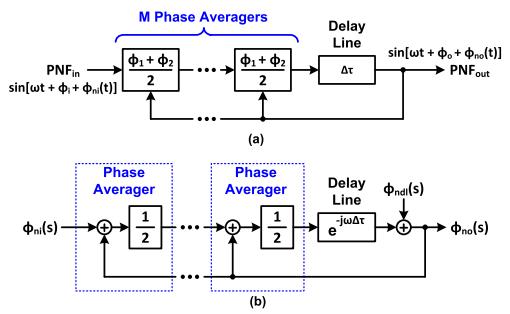 phase averagers