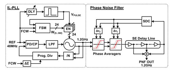 Injection-Lock-PLL 和 Phase-Noise-Filter的系统框图