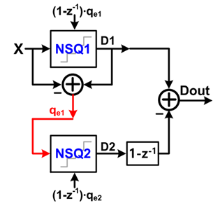 Double Noise-Shaped Quantizer-1
