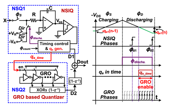 Double Noise-Shaped Quantizer-2