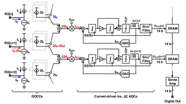 Capacitive Touch Readout With Current Conveyor AFE and Current-Driven ΔΣ ADC