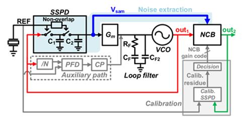 SSPD-PLL 实现前馈方式的噪声消除