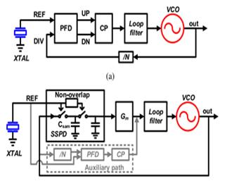 CP-PLL 和 SSPD-PLL 的系统框图