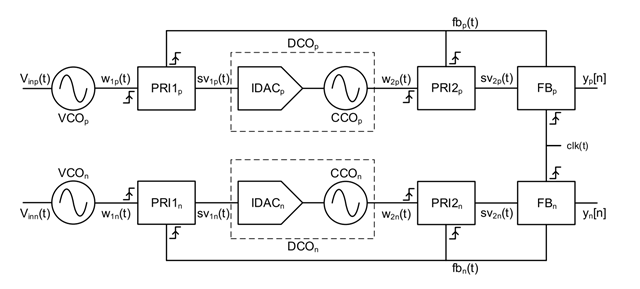 pseudodifferential second-order VCO-based modulator