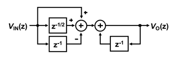 z domain model of Source-Follower-Based Integrators
