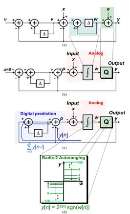 SDM ADC system