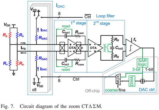 circuit diagram of the zoom CT SDM
