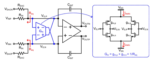 Negative-R using cross-coupled gm